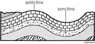 Anticline syncline