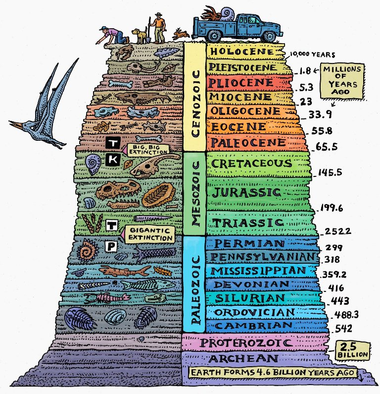 Geological time periods